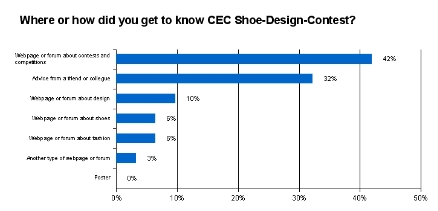 Cec-survey_p_results1