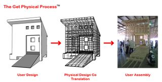 1 PHYSICAL DESIGN CO_Get Physical Process