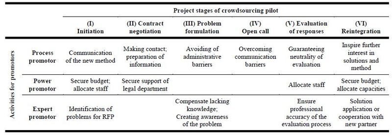 Promotor roles overcoming the barriers of open innovation