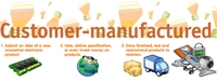 User Manufacturing Picture by Springwise
